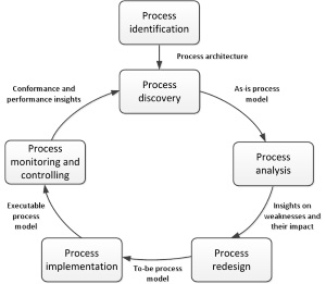 Process Lifecycle