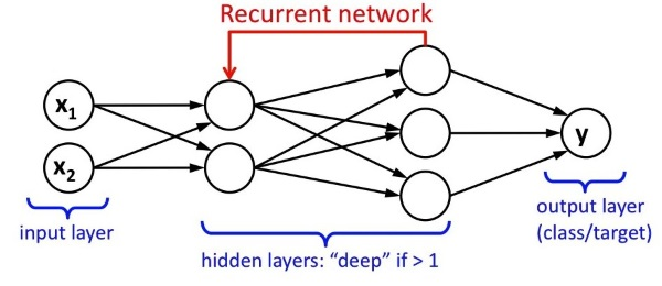Theoretical Neural Network