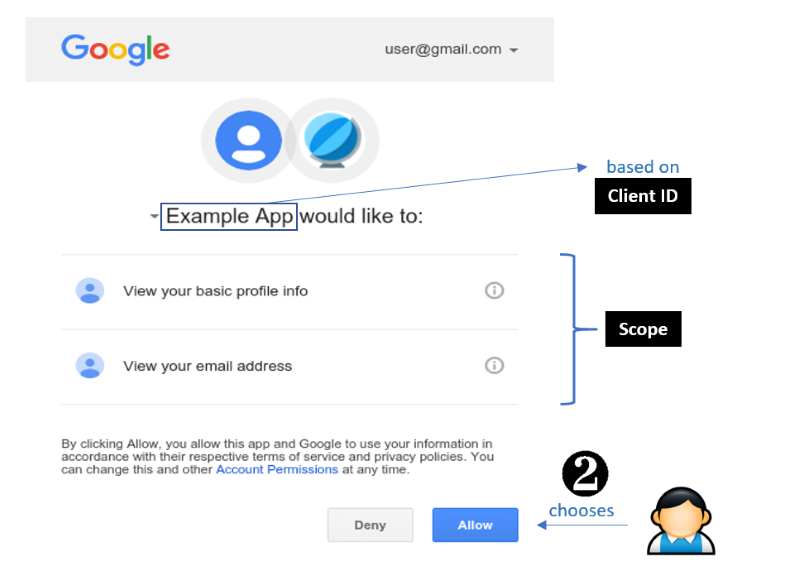 OAuth Exchange Step 2