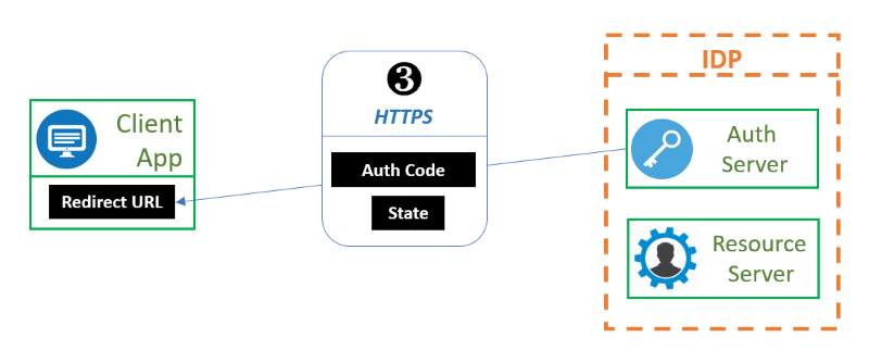 OAuth Exchange Step 3