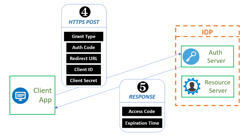 OAuth Exchange Step 4 to 5