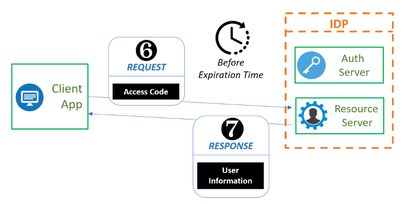 OAuth Exchange Step 6 to 7
