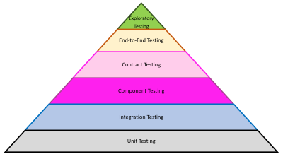 Functional Test Pyramid